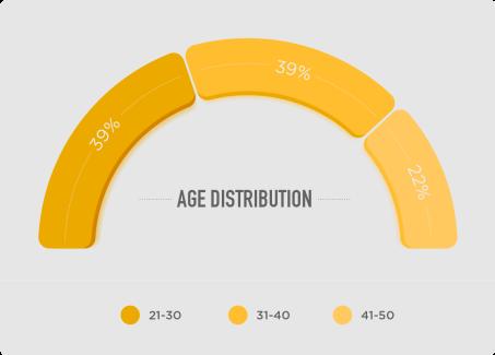 AgeDistribution_@2x