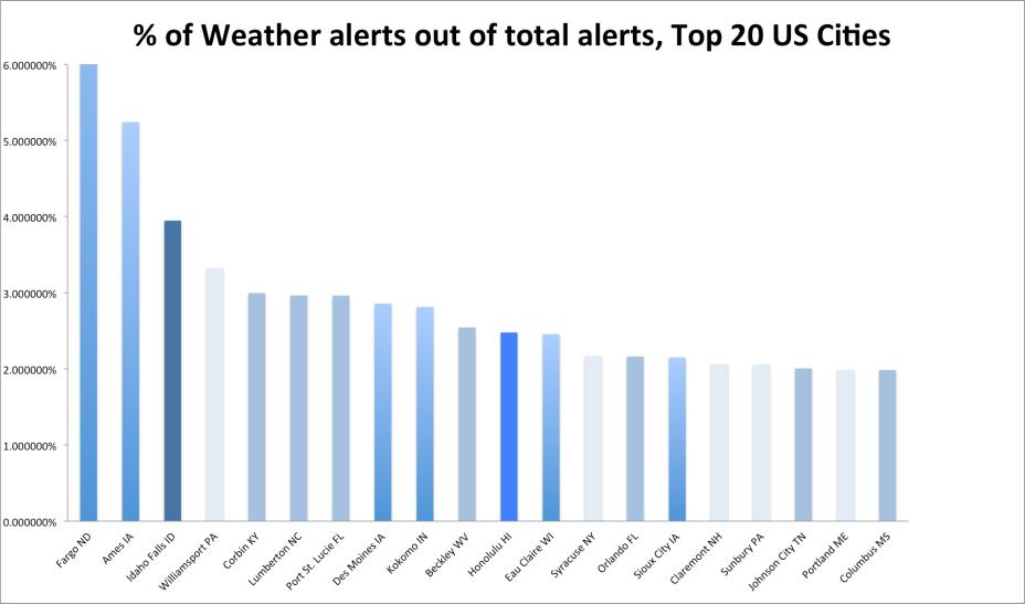 US top 20 precipitation percentage