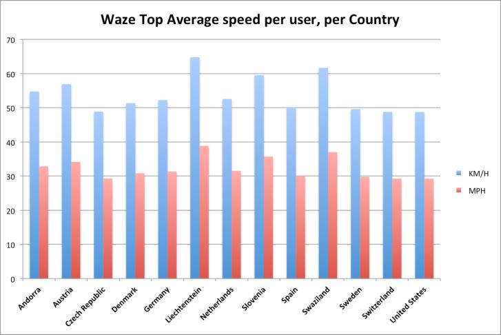 average speed, non US