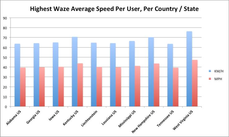 top10 average speed